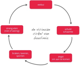 cirkel-van-boulimia